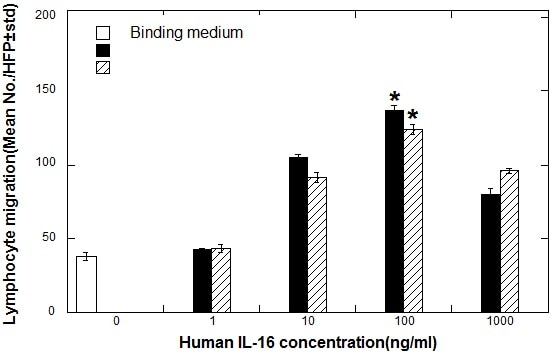 Functional Studies - Recombinant human IL-16 protein (ab84082)