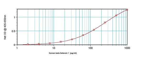 Sandwich ELISA - Biotin Anti-beta Defensin 1 antibody (ab84245)