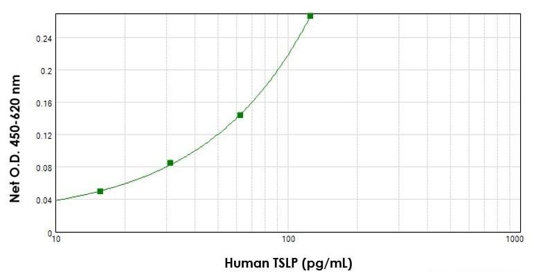 Sandwich ELISA - Anti-TSLP antibody (Biotin) (ab84247)