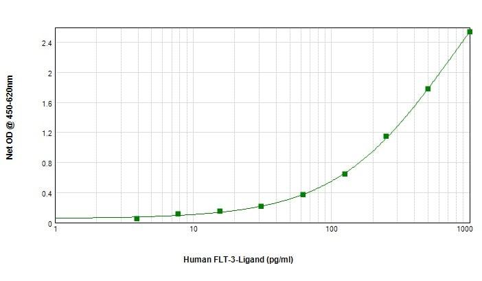 Sandwich ELISA - Biotin Anti-Flt3 ligand/Flt3L antibody (ab84261)