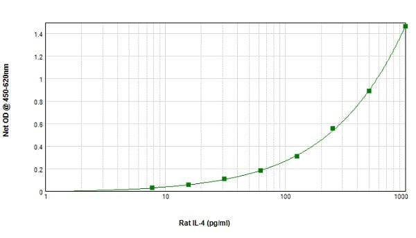 Sandwich ELISA - Anti-IL-4 antibody (Biotin) (ab84278)