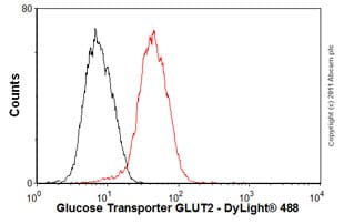 Flow Cytometry - Anti-Glucose Transporter GLUT2 antibody [5D1] (ab85715)