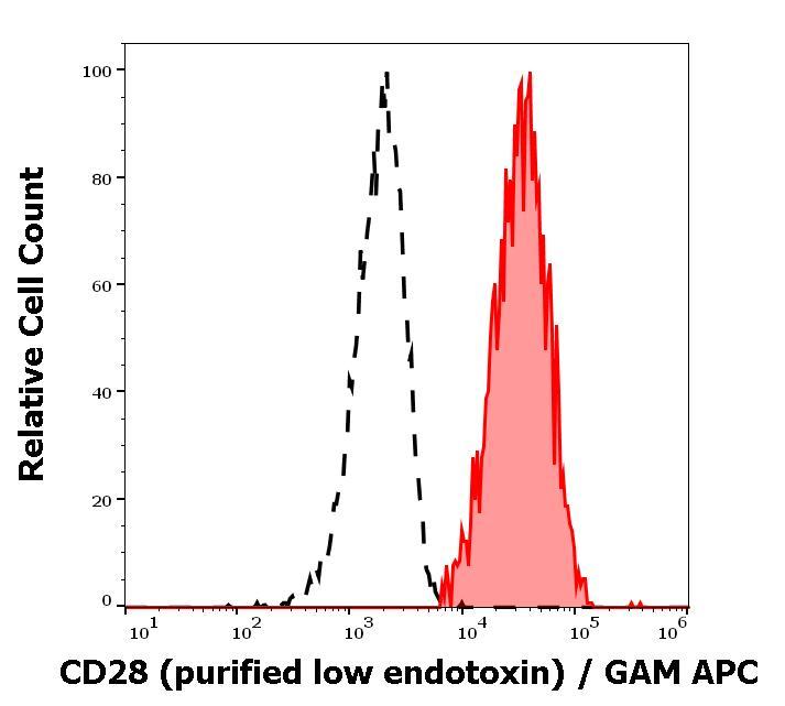 Flow Cytometry - Anti-CD28 antibody [CD28.2] - Low endotoxin, Azide free (ab85986)