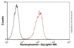Flow Cytometry - Anti-Nucleophosmin antibody [3A9F1] (ab86712)