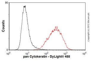 Flow Cytometry - Anti-pan Cytokeratin antibody [AE1/AE3 + 5D3] (ab86734)