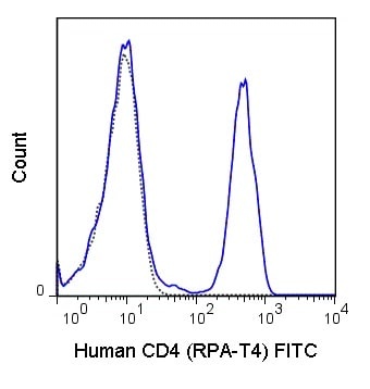 Flow Cytometry - FITC Anti-CD4 antibody [RPA-T4] (ab86886)