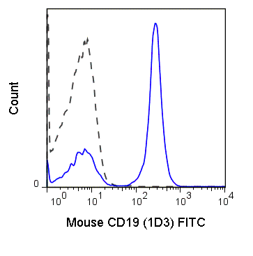 Flow Cytometry - Anti-CD19 antibody [1D3] (FITC) (ab86904)