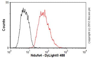 Flow Cytometry - Anti-Ndufs4 antibody [2C7CD4AG3] (ab87399)