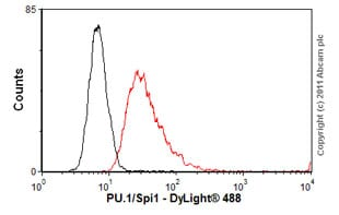 Flow Cytometry - Anti-PU.1/Spi1 antibody (ab88082)