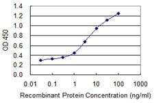 ELISA - Anti-Collagen I antibody [3G3] (ab88147)