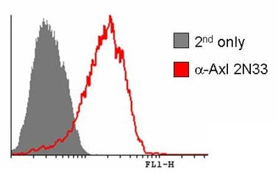 Flow Cytometry - Anti-Axl antibody [MM0098-2N33] (ab89224)