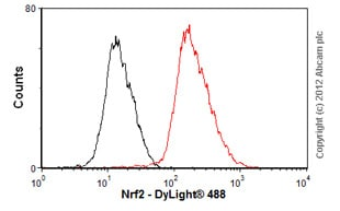 Flow Cytometry - Anti-Nrf2 antibody (ab89443)