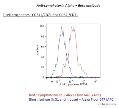 Flow Cytometry - Anti-Lymphotoxin Alpha + Beta antibody [MM0460-12B4] (ab89566)