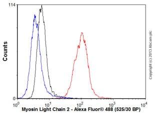 Flow Cytometry - Anti-Myosin Light Chain 2 antibody [AT3B2] (ab89594)