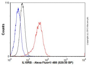 Flow Cytometry - Anti-IL-10RB/IL-10R2 antibody [MM0360-8R24] (ab89884)