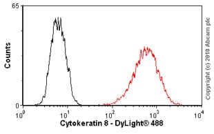 Flow Cytometry - Anti-Cytokeratin 8 antibody [M20] (ab9023)