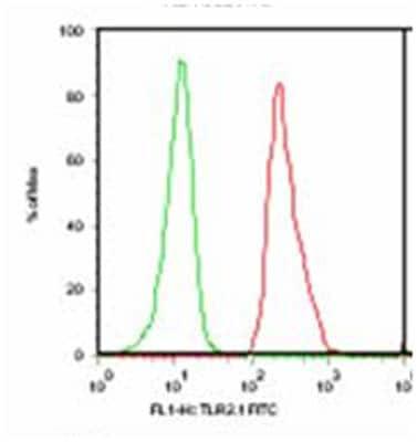 Flow Cytometry - Biotin Anti-TLR2 antibody [TL2.1] (ab9101)