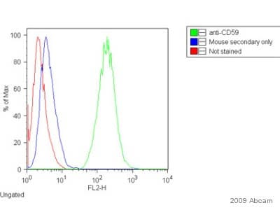 Flow Cytometry - Anti-CD59 antibody [MEM-43] (ab9182)