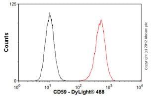 Flow Cytometry - Anti-CD59 antibody [MEM-43/5] (ab9183)