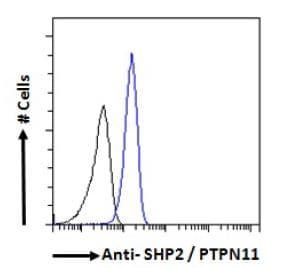 Flow Cytometry - Anti-SHP2 antibody (ab9214)