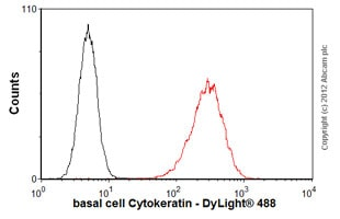 Flow Cytometry - Anti-basal cell Cytokeratin antibody [RCK103] (ab9222)