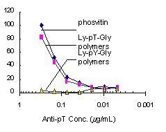 ELISA - Biotin Anti-Phosphothreonine antibody (ab9340)