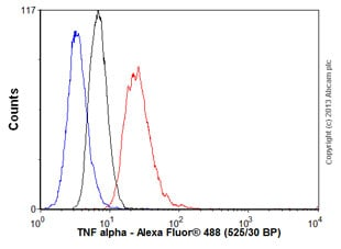 Flow Cytometry - Anti-TNF alpha antibody (ab9348)