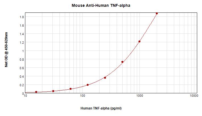 Sandwich ELISA - Anti-TNF alpha antibody (ab9348)