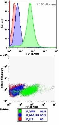 Flow Cytometry - Anti-Von Willebrand Factor antibody (ab9378)