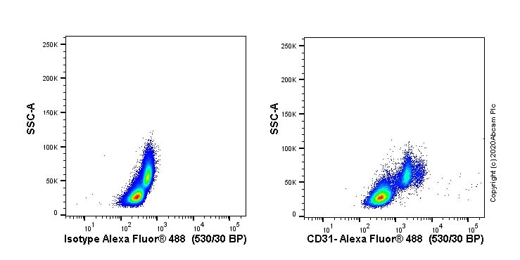 Flow Cytometry - Anti-CD31 antibody [JC/70A] (ab9498)