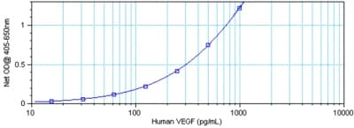 Sandwich ELISA - Anti-VEGFA antibody (ab9570)