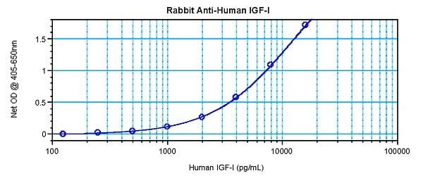 Sandwich ELISA - Anti-IGF1 antibody (ab9572)