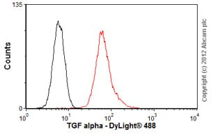 Flow Cytometry - Anti-TGF alpha antibody [P/T1] (ab9578)
