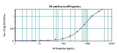 Sandwich ELISA - Anti-Interferon gamma antibody (ab9657)
