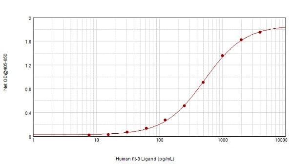 Sandwich ELISA - Anti-Flt3 ligand/Flt3L antibody (ab9688)
