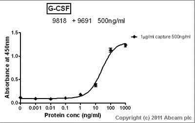 Sandwich ELISA - Anti-G-CSF antibody (ab9691)