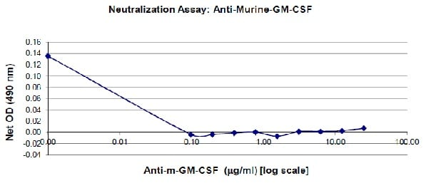 ELISA - Anti-GM-CSF antibody (ab9741)