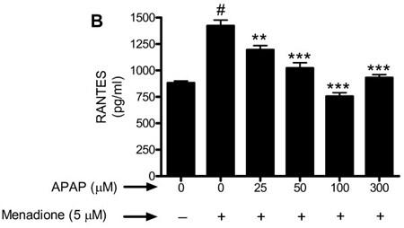Indirect ELISA - Anti-RANTES antibody (ab9783)