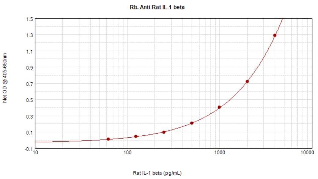Sandwich ELISA - Anti-IL-1 beta antibody (ab9787)