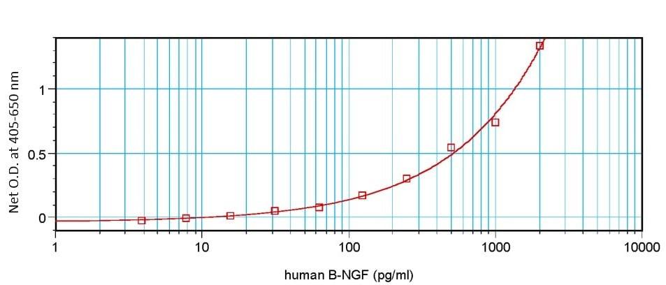 Sandwich ELISA - Anti-NGF antibody (ab9795)