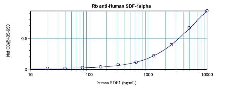 Sandwich ELISA - Anti-SDF1 antibody (ab9797)