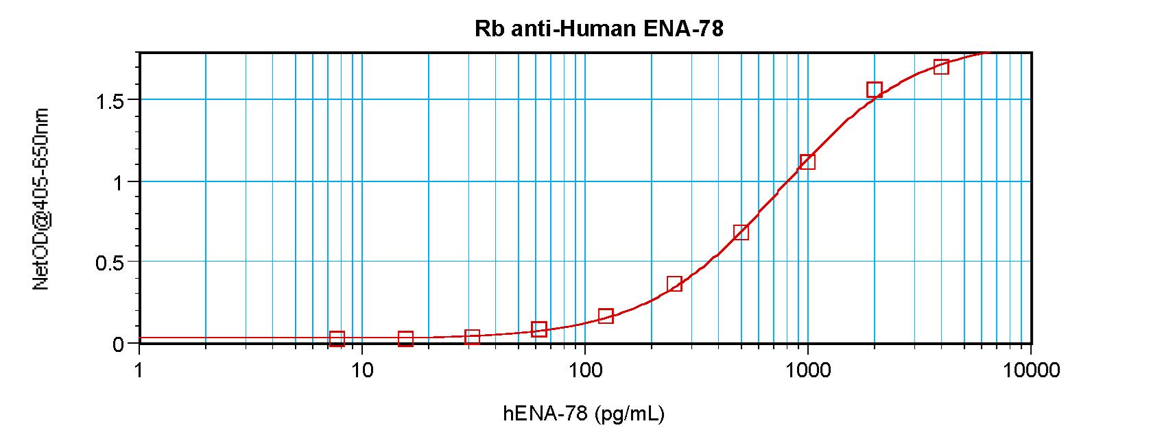 Sandwich ELISA - Anti-CXCL5 antibody (ab9802)