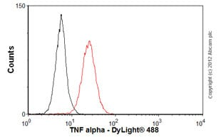 Flow Cytometry - Anti-TNF alpha antibody [NF-7] (ab9809)