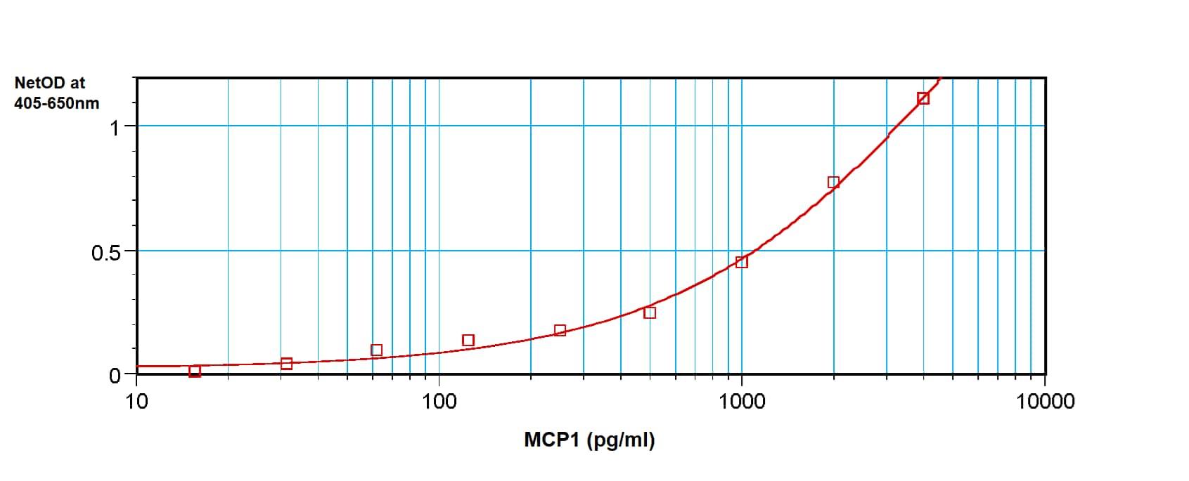 Sandwich ELISA - Anti-MCP1 antibody (ab9899)