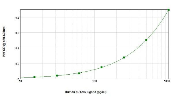 Sandwich ELISA - Anti-RANKL antibody (ab9957)