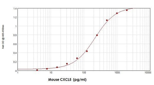 Sandwich ELISA - Anti-CXCL5 antibody (ab9983)