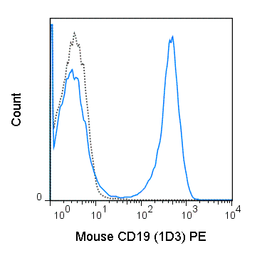 Flow Cytometry - Anti-CD19 antibody [1D3] (Phycoerythrin) (ab90753)