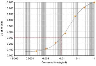 ELISA - Anti-KIF1A antibody (ab91029)