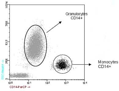 Flow Cytometry - Anti-CD14 antibody [47-3D6] (PerCP) (ab91146)