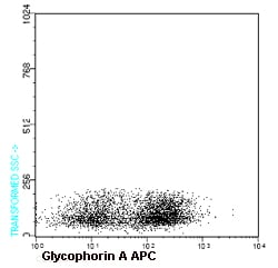 Flow Cytometry - Anti-Glycophorin A antibody [HI264] (Allophycocyanin) (ab91163)
